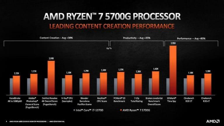 AMD Ryzen 7 5700G vs Intel Core i7 10700 768x432 1