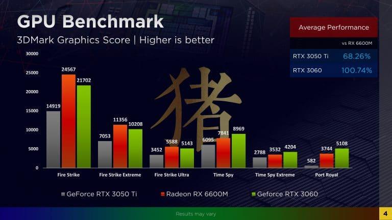 AMD Radeon RX 6600M vs GeForce RTX 3060 vs GeForce RTX 3050 Ti en 3DMark 768x432 1