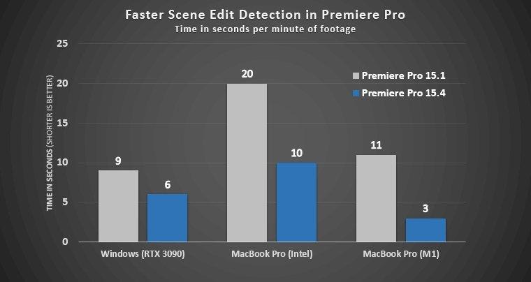 Adobe Premiere Pro 15.4 en Apple M1 vs Intel vs GeForce RTX 3090